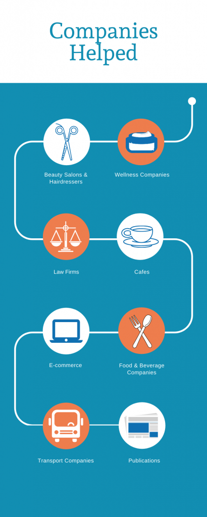 infographic of businesses served under business continuity voucher scheme